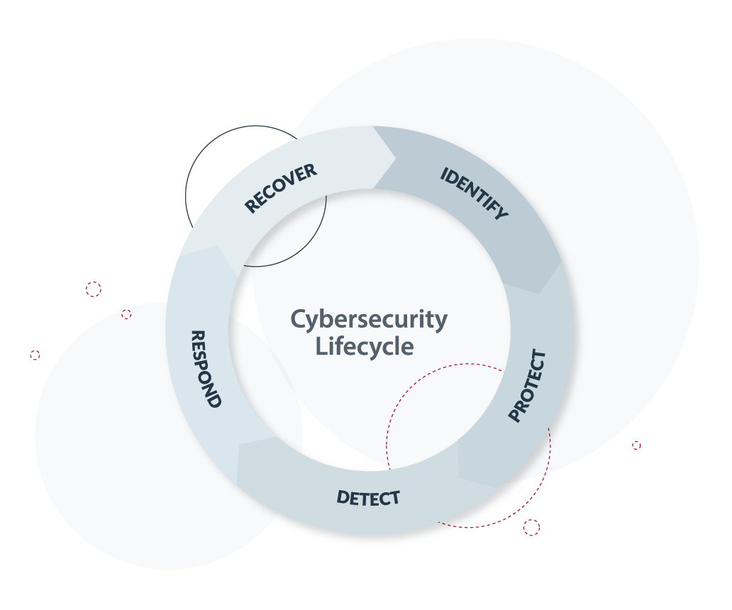 Cybersecurity lifecycle graphic